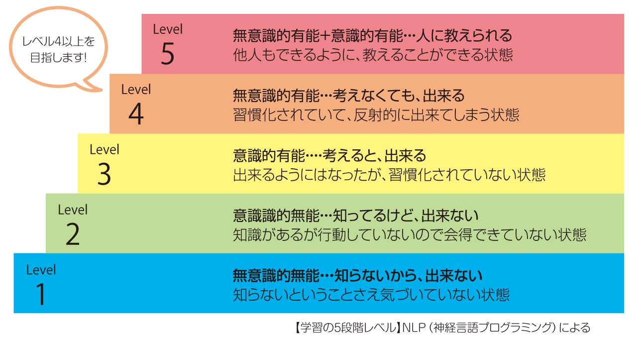 レベル4以上を目指します!・Level1.無意識的無能・・・知らないから、出来ない知らないということさえ気づいていない状態 ・Level2.意識識的無能・・・知ってるけど、出来ない知識があるが行動していないので会得できていない状態 ・Level3.意識的有能・・・・考えると、出来る出来るようにはなったが、習慣化されていない状態 ・Level4.無意識的有能・・・考えなくても、出来る 習慣化されていて、反射的に出来てしまう状態 ・Level5.無意識的有能+意識的有能・・・人に教えられる他人もできるように、教えることができる状態